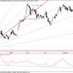 Tata Steel Breaks GANN Support