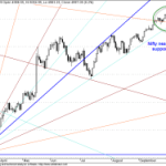4890 Remains the Key EOD Support
