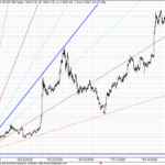 Aban at GANN Support