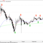 Buy Signal in Adlabs