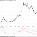 Twiggs Money Flow Breakout in Bajaj Finsrv
