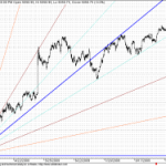 Nifty at GANN Support