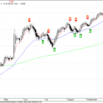 NMA Buy/Sell Signal Update for Nifty