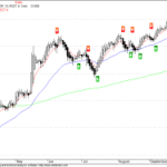 NMA Swing Trading Signal for Nifty
