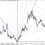 Long and Short Term RCOM GANN Charts Review