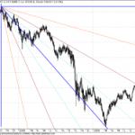 Dow Jones Moving Towards 11200