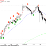 NMA Intraday Buy/Sell Signal for Nifty