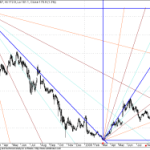 RCOM GANN Charts – Little Interesting