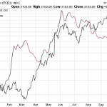 Should Nifty Traders take cues from Baltic Dry Index?