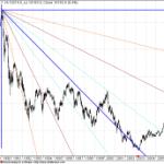 25 Years of Niikkei GANN Chart