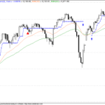Ideal Nifty Trade for 04 Dec 2009