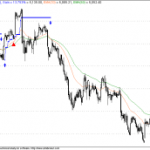 Ideal trade for Nifty – 24 Dec 2009