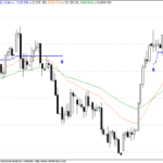 Ideal Nifty trade for 30 Dec 2009