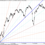 GANN Shorter term Update for 14 Dec 2009