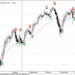 NMA Signal turns to Buy in Nifty Daily chart