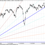 GANN Shorter term updates