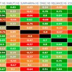 Correlation Study on Nifty Stocks