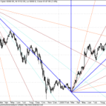 Longer Term GANN Chart Update for Nifty