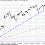 Next GANN Support zone for Nifty