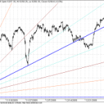 Nifty near shorter term GANN Supports