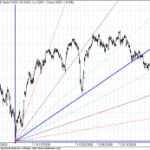 GANN FAN Supports, Open Interest and Trin Updates for Nifty