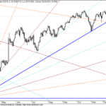 Nifty Long term GANN FAN Lines
