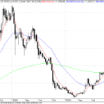 Aban Near 200 Week Moving Average