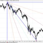 Dow Jones Long term Gann Charts