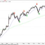 Heikin-Ashi Technique and NMA aka NRTR Trading system