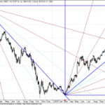 GANN Chart of Defty