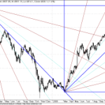 Nifty Long Term GANN Chart update