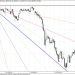 Tracking Shorter term GANN Nifty Chart