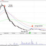 Austral Coke – Scary Buy Signal