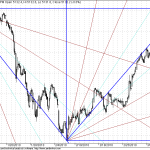 Shorter Term GANN Charts for Nifty