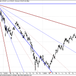 Hang Seng Likely to approch GANN Resistance