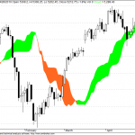 Nifty Trading below Daily Cloud Supports