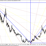 Avaya Global tested GANN Target