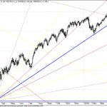 Dow Jones Long Term GANN FAN Chart
