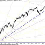 Dow Jones Long Term GANN FAN Chart