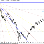 Hang Seng returning to Pavillion after testing GANN Supports