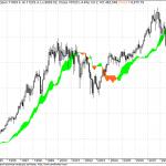 Ichimoku had the power to Identify Bull and Bear Markets