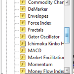 Marketcalls Ichimoku Setup for Metaquotes