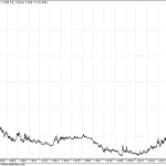 30 years of Gold – Chart for the Day