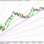 Nifty hourly trading for 20 August 2010