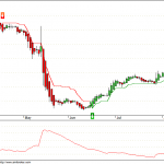 Aban Offshore takes a medium term Buy Signal