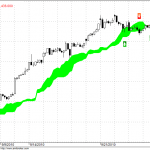 Nifty Short term – Review with Ichimoku and NMA Charts
