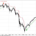 DowJones Still Under long term Sell Mode?