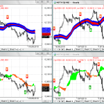 30 and 60min charts of Nifty for 1st November 2010 trading
