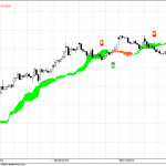Nifty Hourly Charts for 7th October 2010
