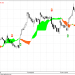 Nifty Hourly Chart Update for 20 Oct 2010 Trading